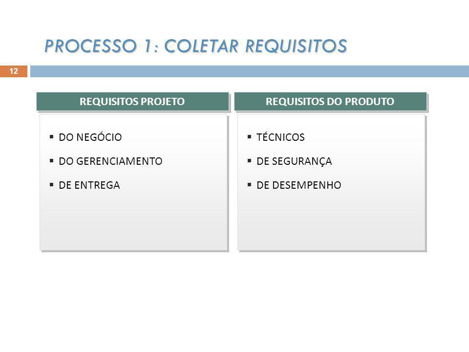 DO NEGÓCIO DO GERENCIAMENTO DE ENTREGA DO NEGÓCIO DO GERENCIAMENTO DE ENTREGA TÉCNICOS DE SEGURANÇA DE DESEMPENHO TÉCNICOS DE SEGURANÇA DE DESEMPENHO REQUISITOS PROJETO REQUISITOS DO PRODUTO PROCESSO 1: COLETAR REQUISITOS 12