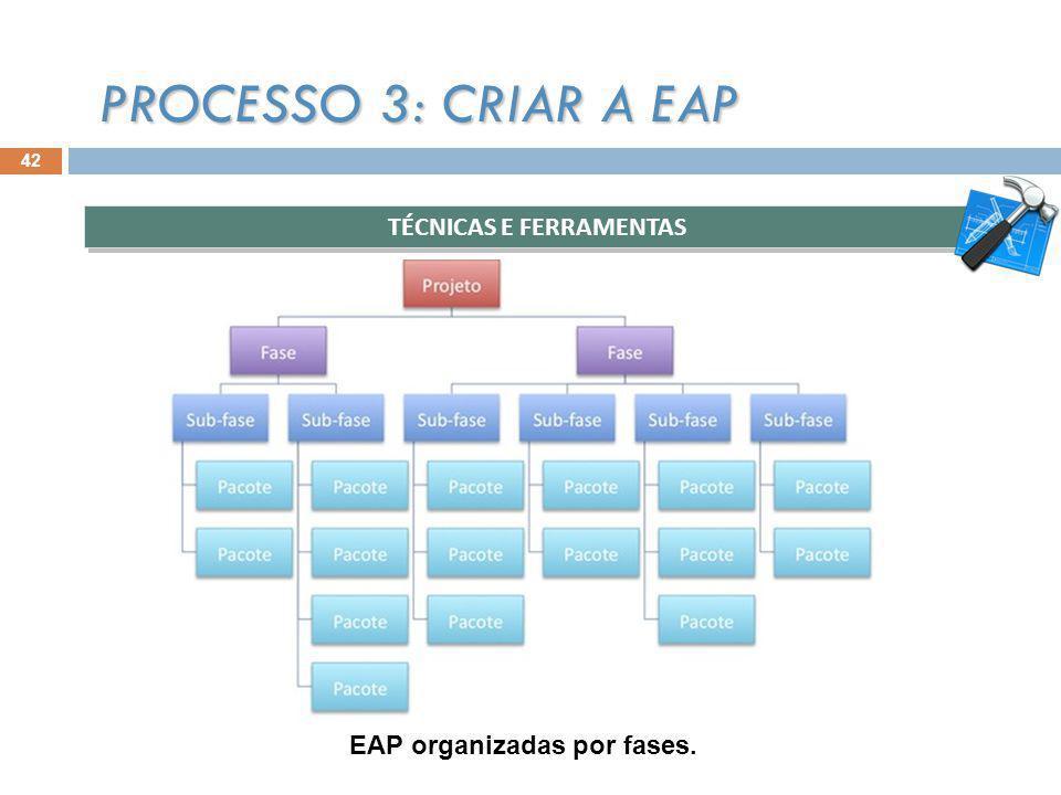 TÉCNICAS E FERRAMENTAS PROCESSO 3: CRIAR A EAP EAP organizadas por fases. 42