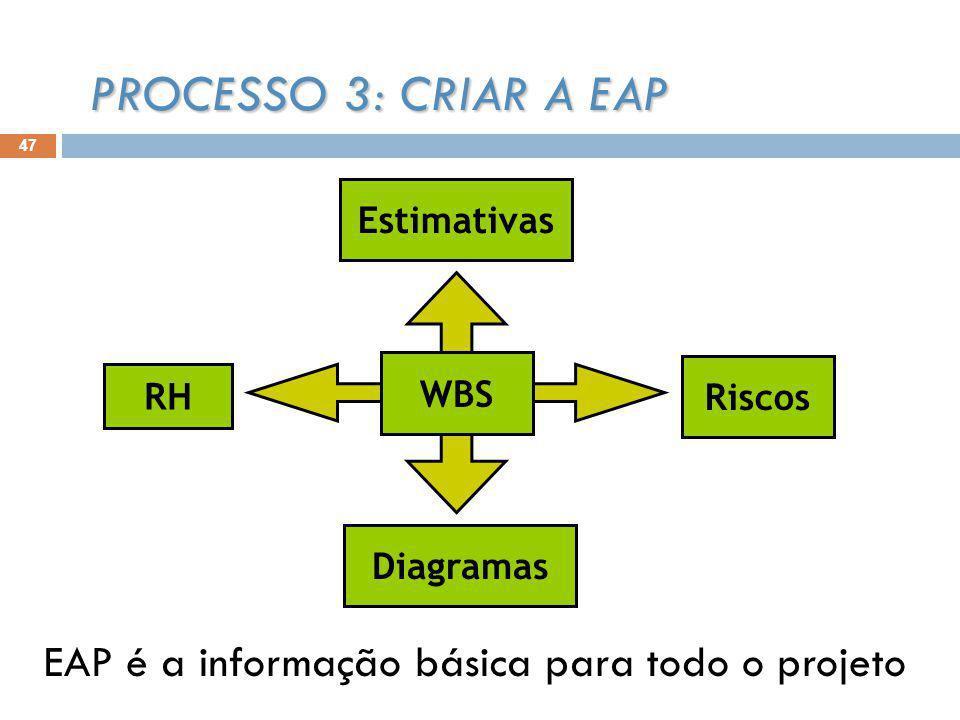 47 Riscos Estimativas Diagramas RH WBS PROCESSO 3: CRIAR A EAP EAP é a informação básica para todo o projeto