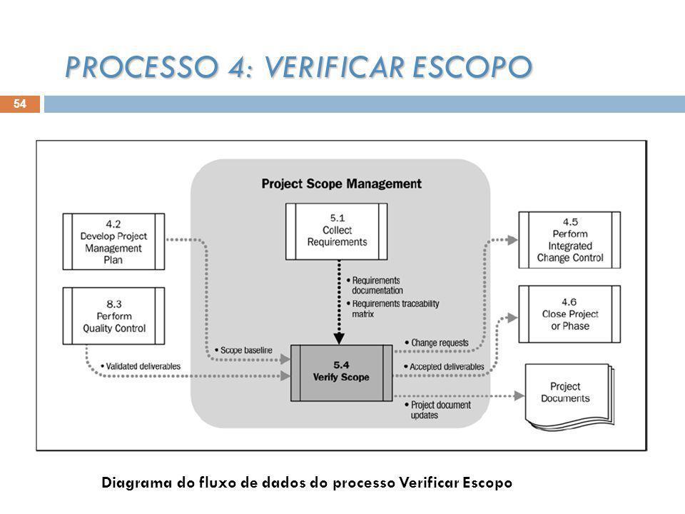 54 PROCESSO 4: VERIFICAR ESCOPO Diagrama do fluxo de dados do processo Verificar Escopo