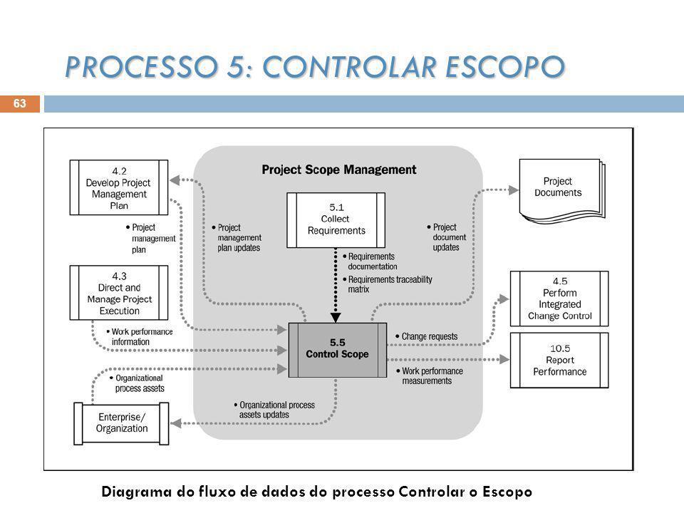 63 PROCESSO 5: CONTROLAR ESCOPO Diagrama do fluxo de dados do processo Controlar o Escopo