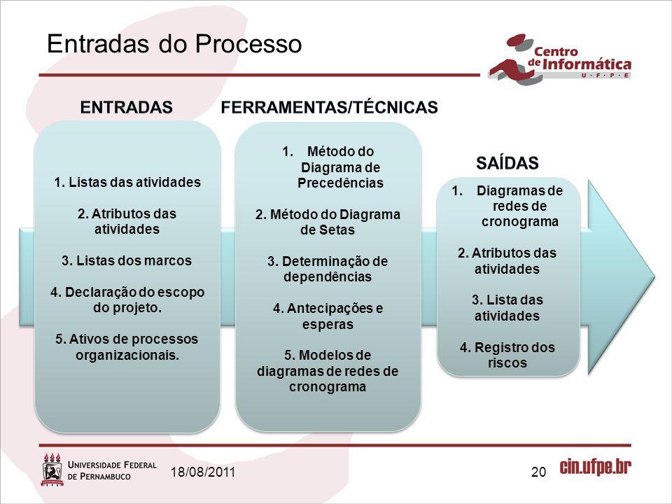 Entradas do Processo 18/08/201120 1.Método do Diagrama de Precedências 2. Método do Diagrama de Setas 3. Determinação de dependências 4. Antecipações
