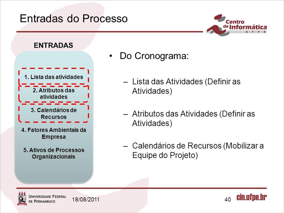 Entradas do Processo Do Cronograma: –Lista das Atividades (Definir as Atividades) –Atributos das Atividades (Definir as Atividades) –Calendários de Re