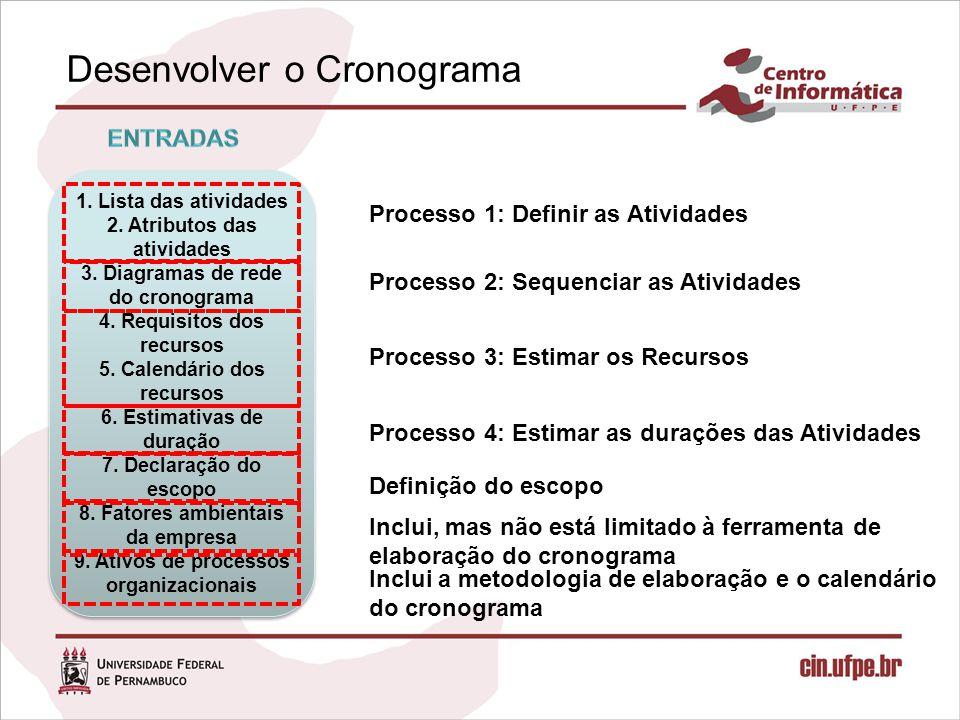 Desenvolver o Cronograma 1. Lista das atividades 2. Atributos das atividades 3. Diagramas de rede do cronograma 4. Requisitos dos recursos 5. Calendár