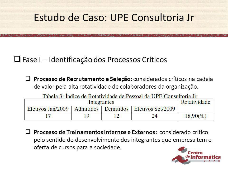 Estudo de Caso: UPE Consultoria Jr Fase I – Identificação dos Processos Críticos Processo de Recrutamento e Seleção: considerados críticos na cadeia d