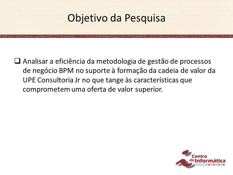 Objetivo da Pesquisa Analisar a eficiência da metodologia de gestão de processos de negócio BPM no suporte à formação da cadeia de valor da UPE Consul