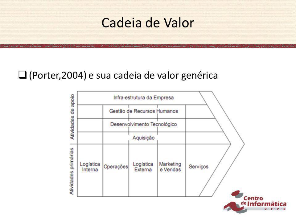 Cadeia de Valor (Porter,2004) e sua cadeia de valor genérica