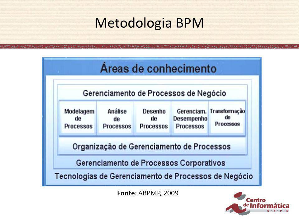 Metodologia BPM Fonte: ABPMP, 2009