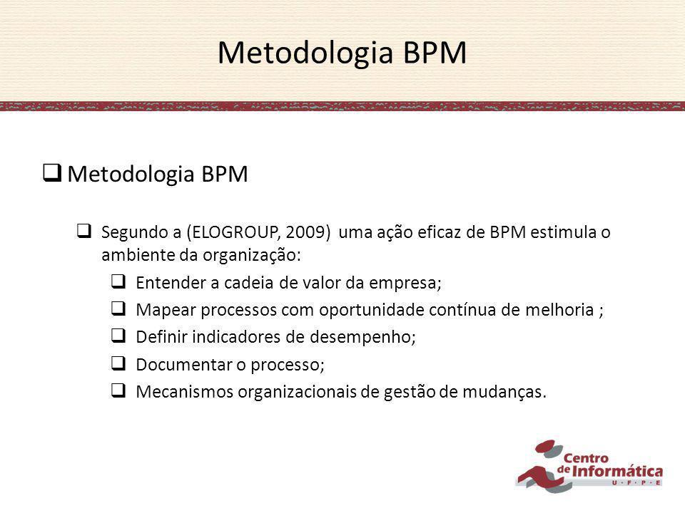 Metodologia BPM Segundo a (ELOGROUP, 2009) uma ação eficaz de BPM estimula o ambiente da organização: Entender a cadeia de valor da empresa; Mapear pr