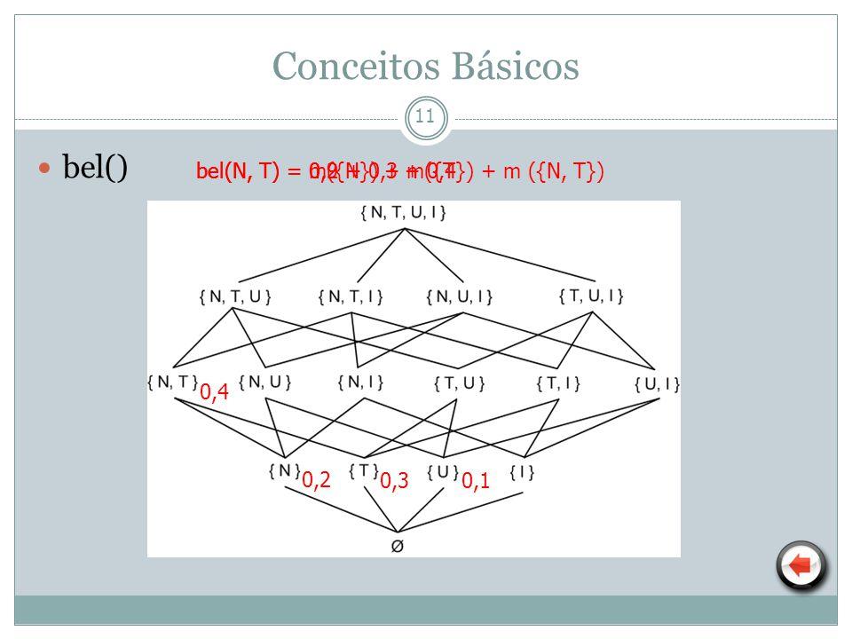 12 pl() Conceitos Básicos 0,2 0,30,1 0,4 pl(N) = m({N}) + m ({N, T}) pl(N) = 0,2 + 0,4 pl(N) = 0,6