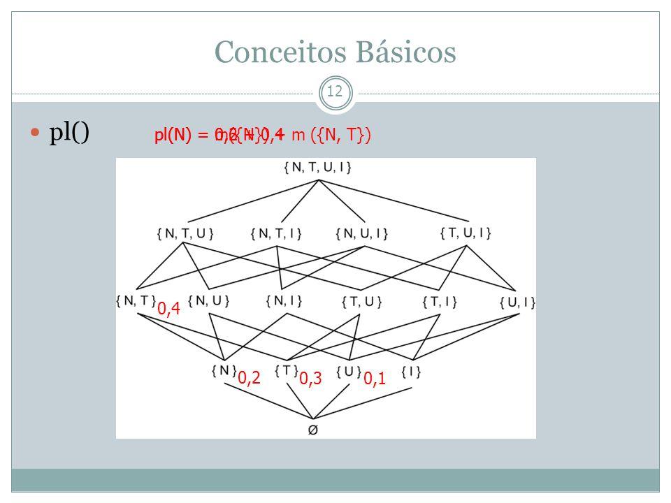 13 Limitações Possibilidade de obtenção de resultados contra intuitivos Problemas no gerenciamento de combinação de funções de crenças conflitantes Grande necessidade computacional Dempster-Shafer
