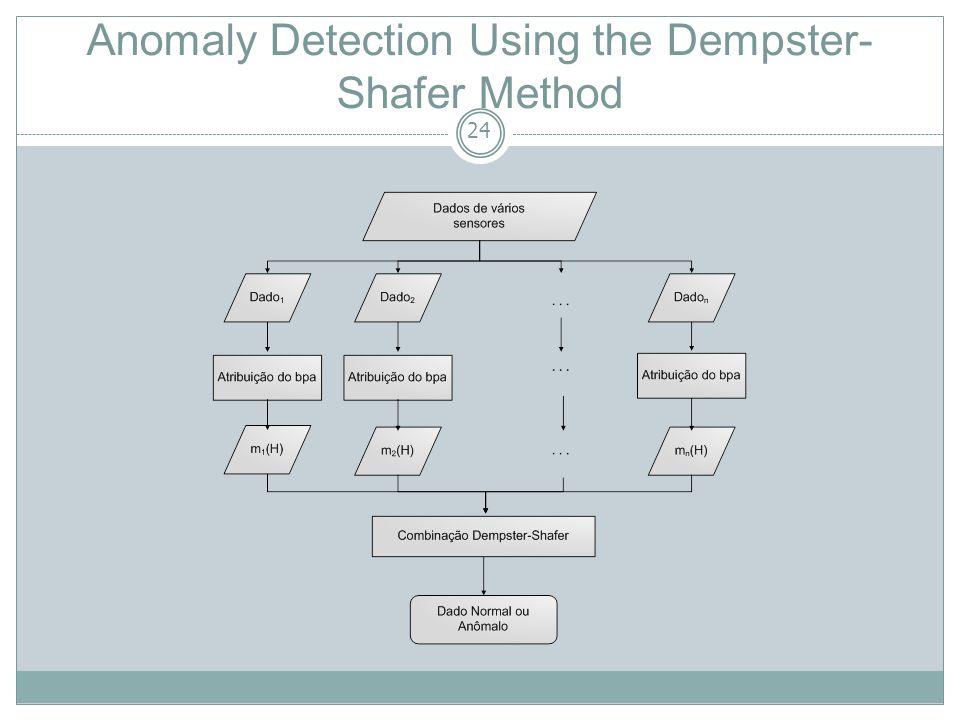 25 O IDSDMF, proposto por Tian et al., é um modelo que descreve o uso de um mecanismo de fusão de dados baseado na teoria da evidência de Dempster-Shafer visando minimizar o número de falsos positivos encontrados nos alertas gerados pelos IDSs espalhados pela rede.