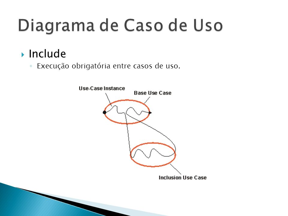 Extend Execução ocasional. Um caso de uso é parado para que o outro seja executado.