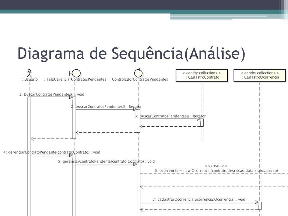 Diagrama de Sequência(Análise)