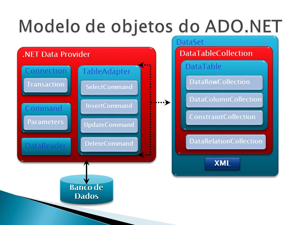Banco de Dados.NET Data Provider Connection Transaction Command Parameters DataReader TableAdapter SelectCommand InsertCommand UpdateCommand DeleteCom