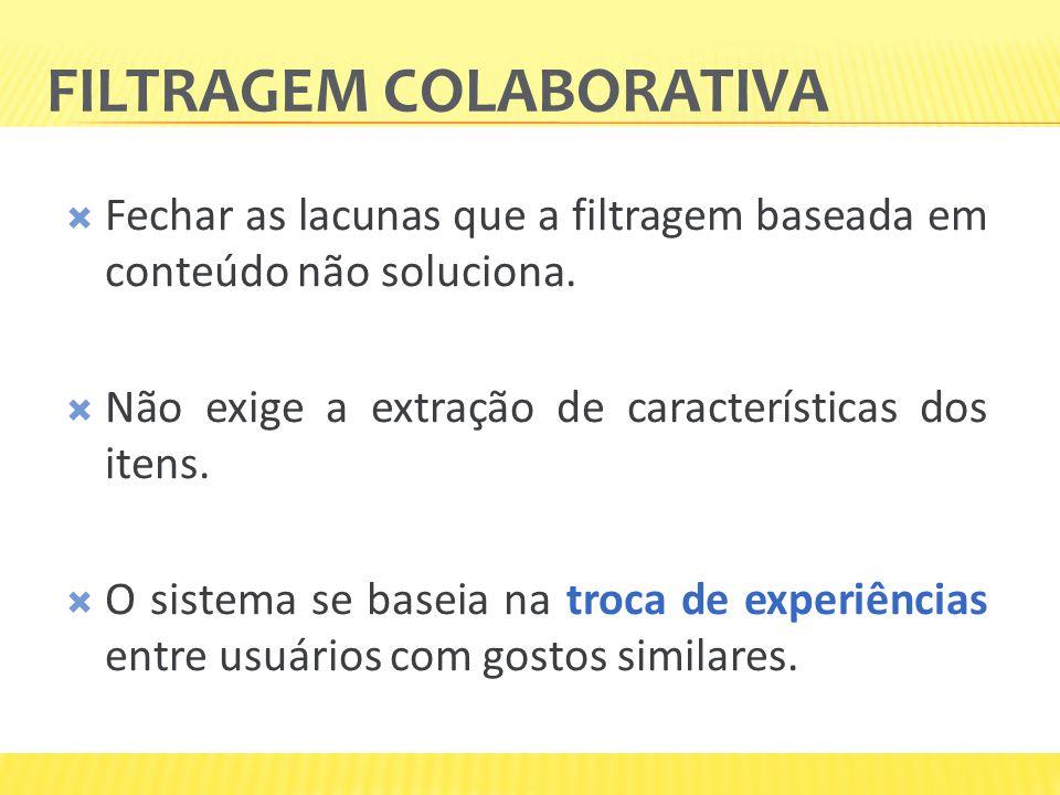 FILTRAGEM COLABORATIVA Fechar as lacunas que a filtragem baseada em conteúdo não soluciona. Não exige a extração de características dos itens. O siste
