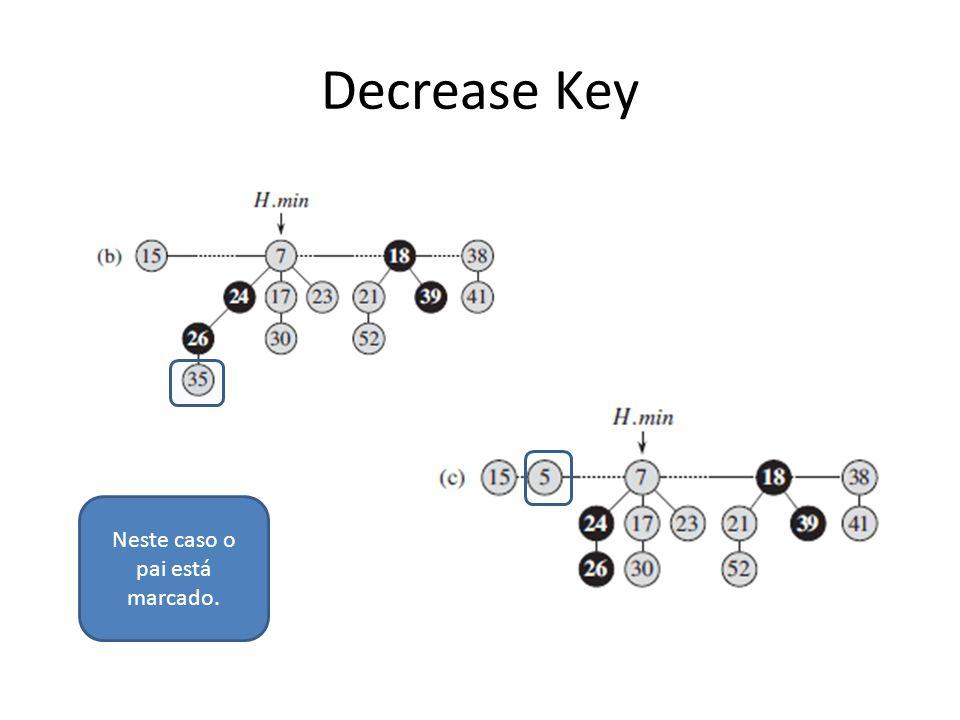Decrease Key Neste caso o pai está marcado.