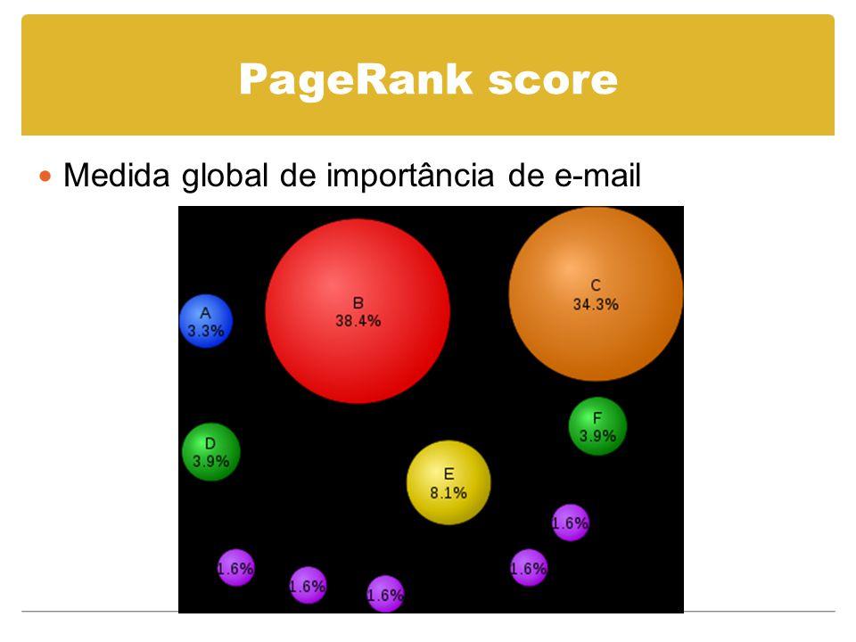 PageRank score Medida global de importância de e-mail