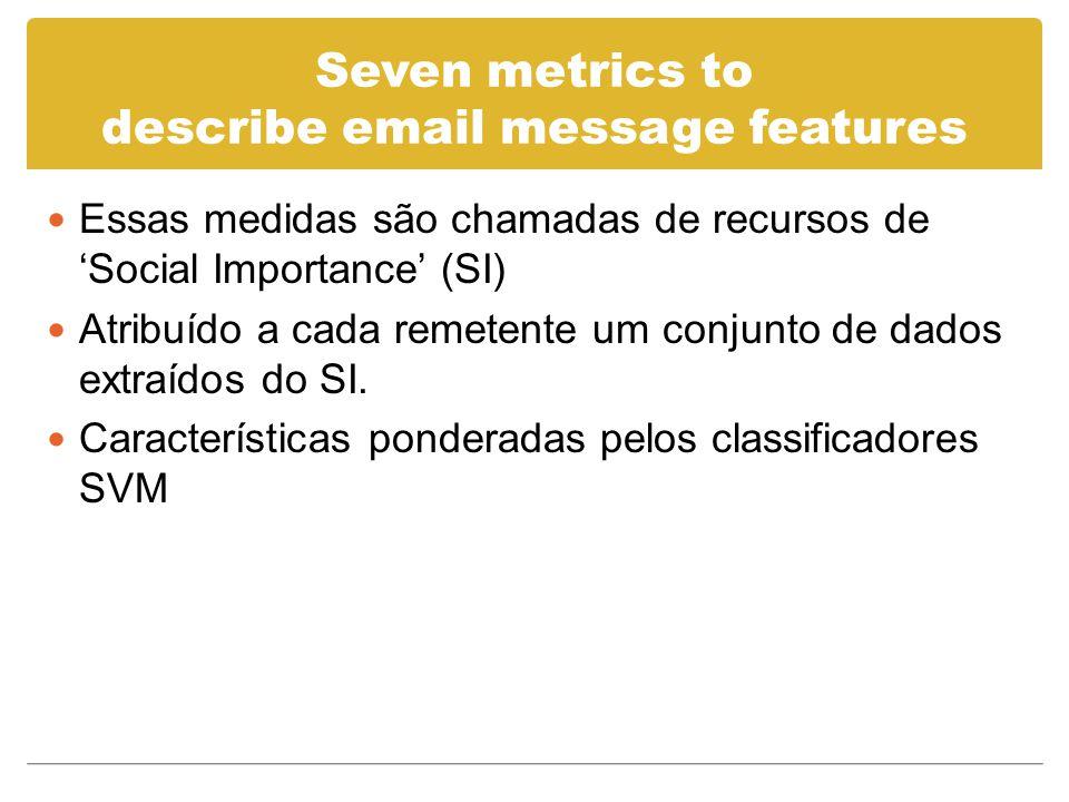 Seven metrics to describe email message features Essas medidas são chamadas de recursos de Social Importance (SI) Atribuído a cada remetente um conjunto de dados extraídos do SI.
