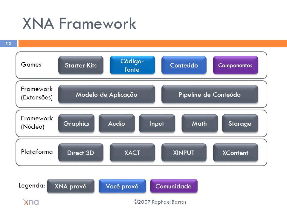 XNA Framework ©2007 Raphael Barros 12 Starter Kits Componentes Conteúdo Código- fonte Games Pipeline de Conteúdo Modelo de Aplicação Framework (Extens