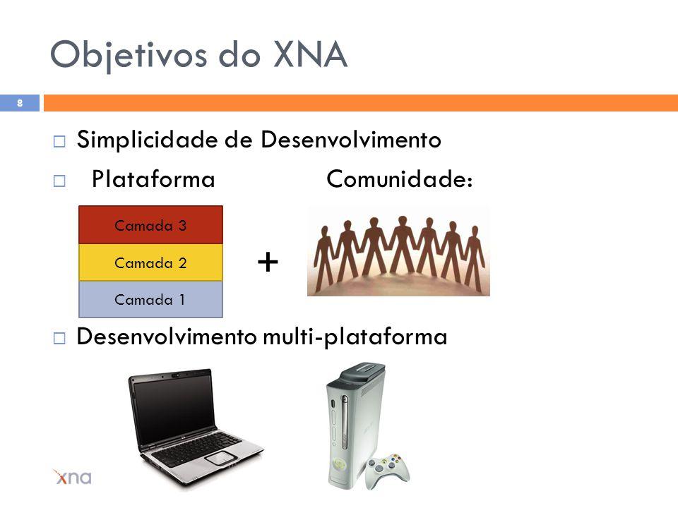 Objetivos do XNA Simplicidade de Desenvolvimento Plataforma Comunidade: Desenvolvimento multi-plataforma ©2007 Raphael Barros 8 Camada 1 Camada 2 Cama