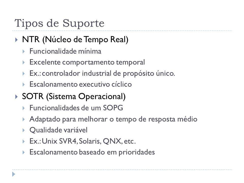 Tipos de Suporte NTR (Núcleo de Tempo Real) Funcionalidade mínima Excelente comportamento temporal Ex.: controlador industrial de propósito único. Esc