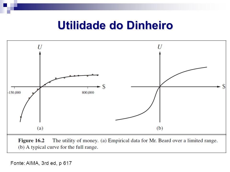 Utilidade do Dinheiro Fonte: AIMA, 3rd ed, p 617