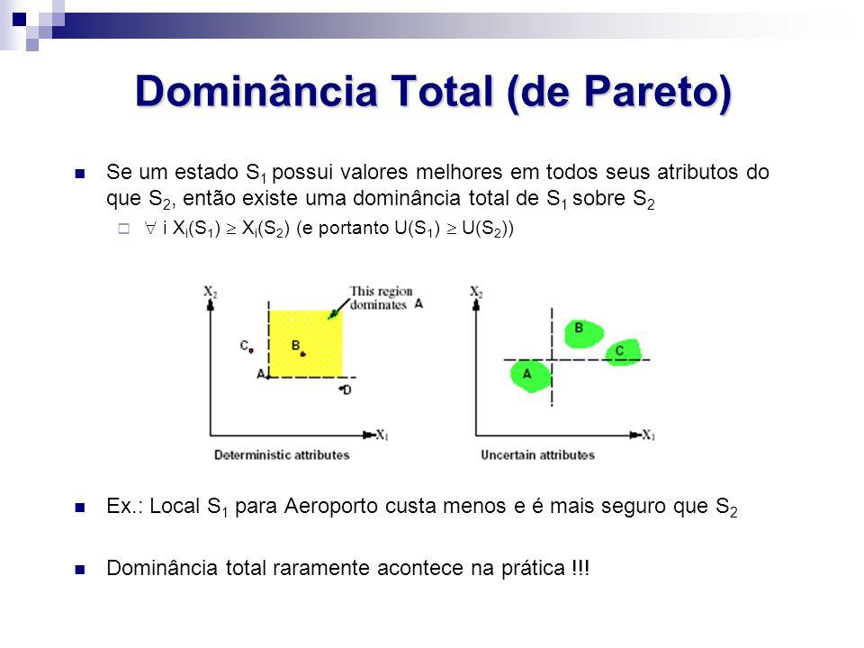 Dominância Total (de Pareto) Se um estado S 1 possui valores melhores em todos seus atributos do que S 2, então existe uma dominância total de S 1 sob