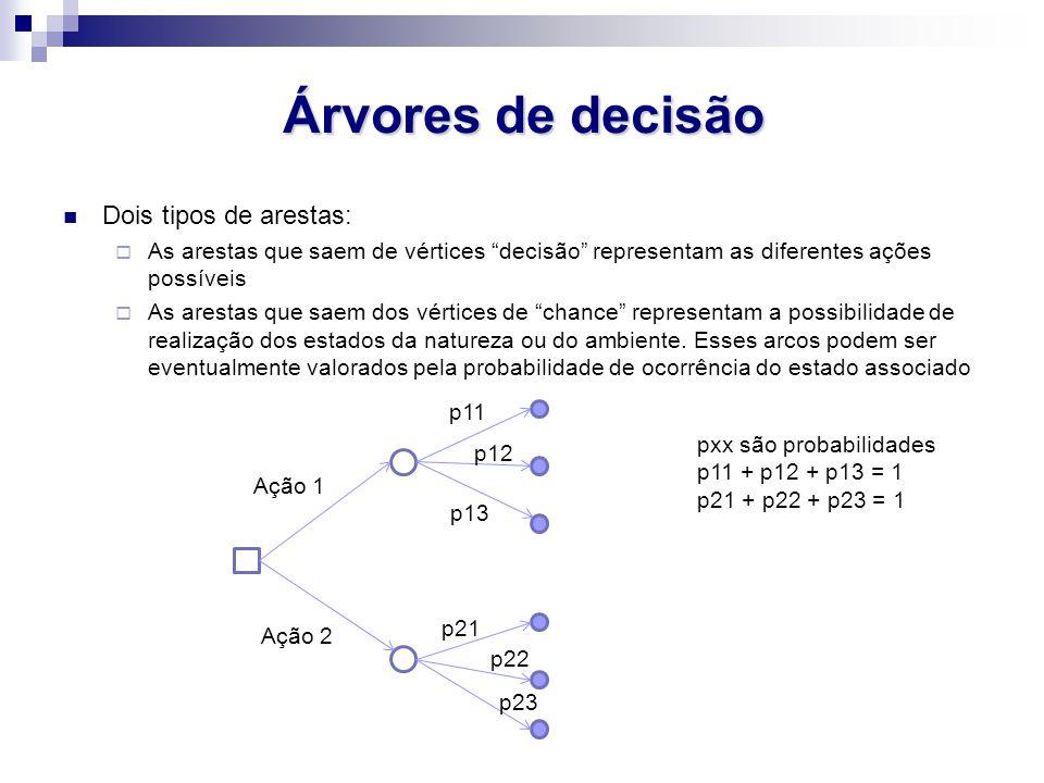 Árvores de decisão Dois tipos de arestas: As arestas que saem de vértices decisão representam as diferentes ações possíveis As arestas que saem dos vé