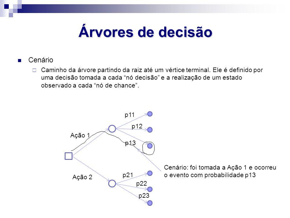 Árvores de decisão Cenário Caminho da árvore partindo da raiz até um vértice terminal. Ele é definido por uma decisão tomada a cada nó decisão e a rea