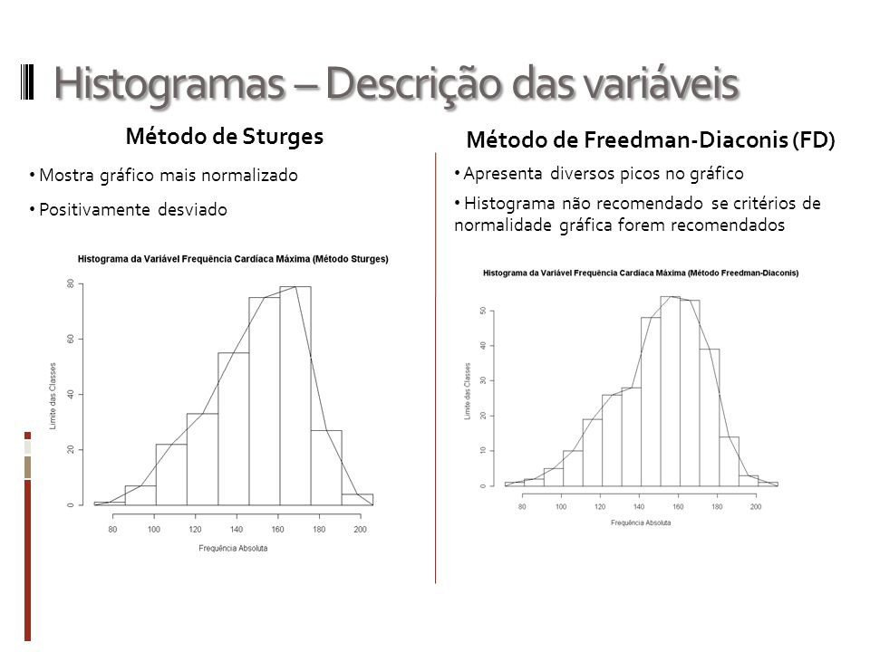 Histogramas – Descrição das variáveis Método de Sturges Mostra gráfico mais normalizado Positivamente desviado Método de Freedman-Diaconis (FD) Aprese