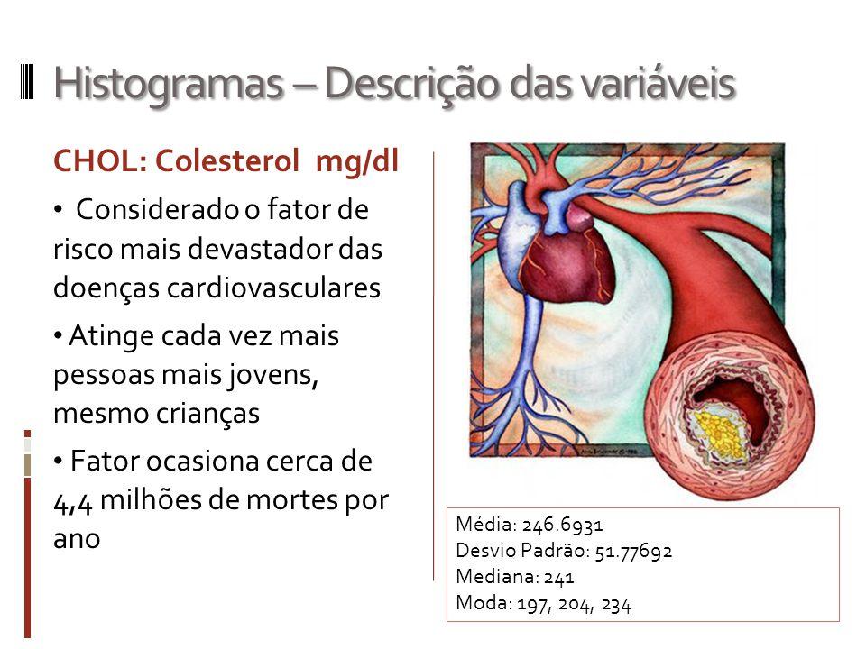 Histogramas – Descrição das variáveis CHOL: Colesterol mg/dl Considerado o fator de risco mais devastador das doenças cardiovasculares Atinge cada vez