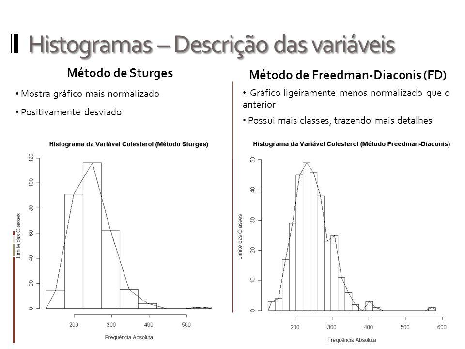 Histogramas – Descrição das variáveis Método de Sturges Mostra gráfico mais normalizado Positivamente desviado Método de Freedman-Diaconis (FD) Gráfic