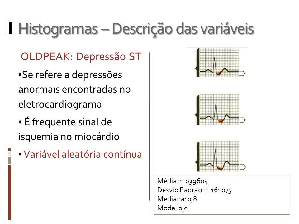 Histogramas – Descrição das variáveis OLDPEAK: Depressão ST Se refere a depressões anormais encontradas no eletrocardiograma É frequente sinal de isqu