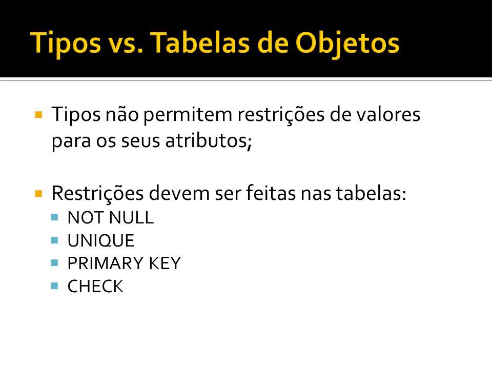 Tipos não permitem restrições de valores para os seus atributos; Restrições devem ser feitas nas tabelas: NOT NULL UNIQUE PRIMARY KEY CHECK
