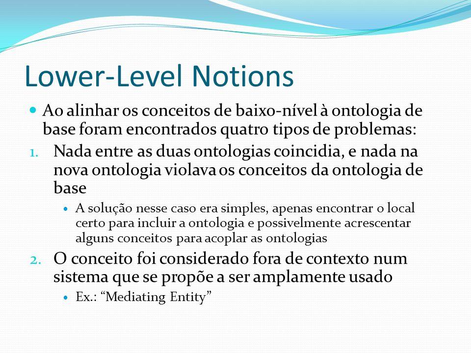 Lower-Level Notions Ao alinhar os conceitos de baixo-nível à ontologia de base foram encontrados quatro tipos de problemas: 1. Nada entre as duas onto