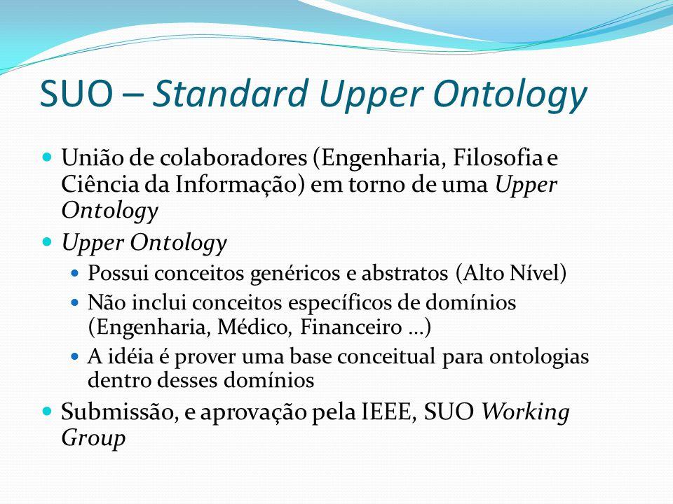 SUO – Standard Upper Ontology União de colaboradores (Engenharia, Filosofia e Ciência da Informação) em torno de uma Upper Ontology Upper Ontology Pos