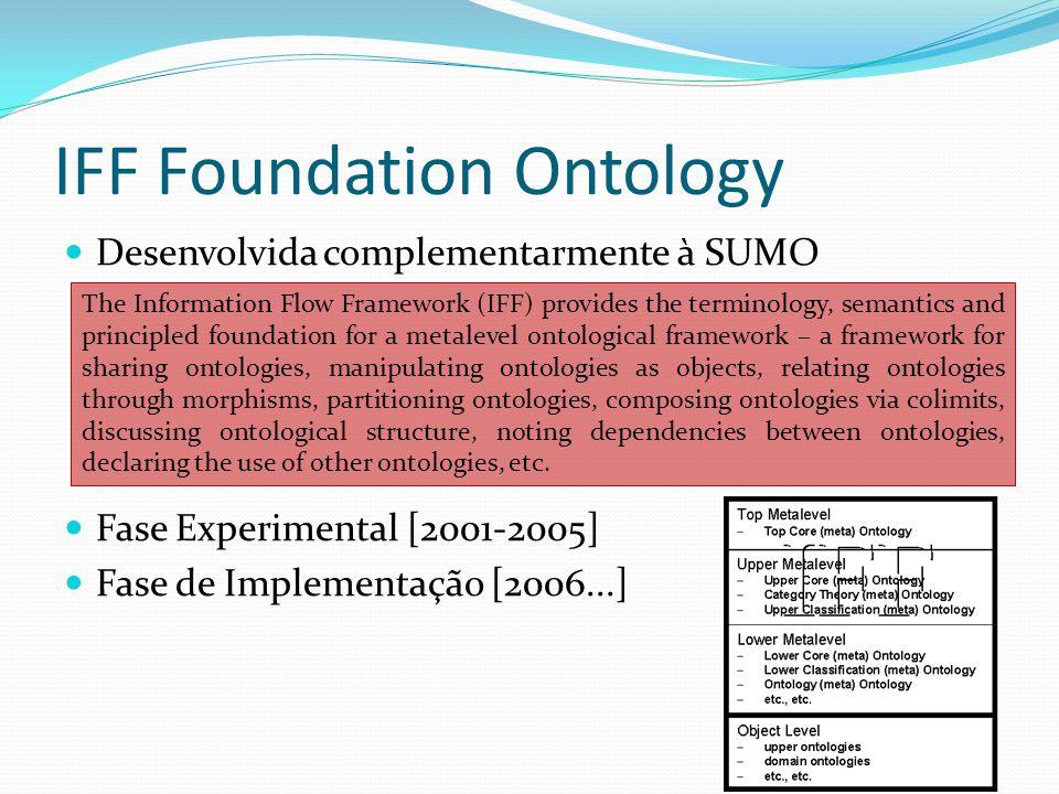 IFF Foundation Ontology Desenvolvida complementarmente à SUMO Fase Experimental [2001-2005] Fase de Implementação [2006...] The Information Flow Frame