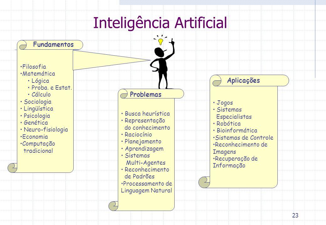 23 Inteligência Artificial Busca heurística Representação do conhecimento Raciocínio Planejamento Aprendizagem Sistemas Multi-Agentes Reconhecimento d