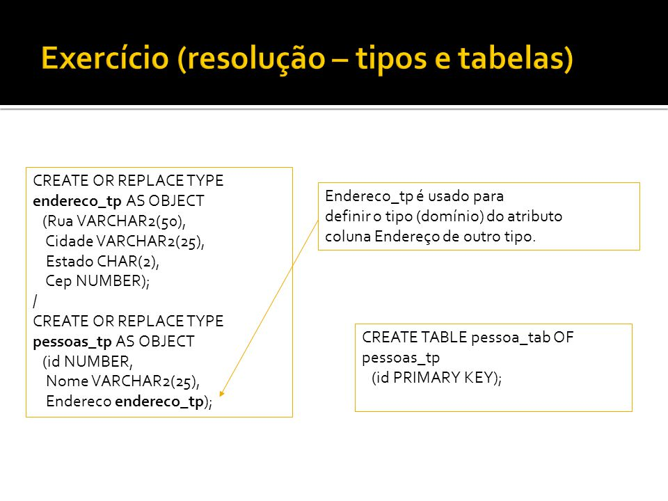 CREATE OR REPLACE TYPE endereco_tp AS OBJECT (Rua VARCHAR2(50), Cidade VARCHAR2(25), Estado CHAR(2), Cep NUMBER); / CREATE OR REPLACE TYPE pessoas_tp
