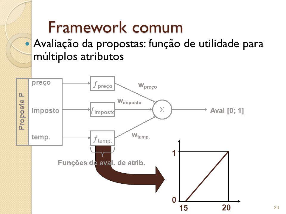 Framework comum Avaliação da propostas: função de utilidade para múltiplos atributos 23 w preço w imposto w temp. Aval [0; 1] preço imposto temp. Prop