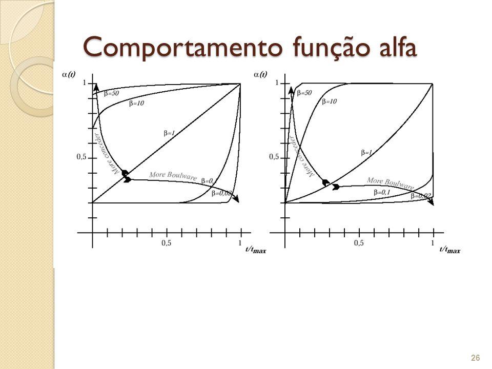Comportamento função alfa 26