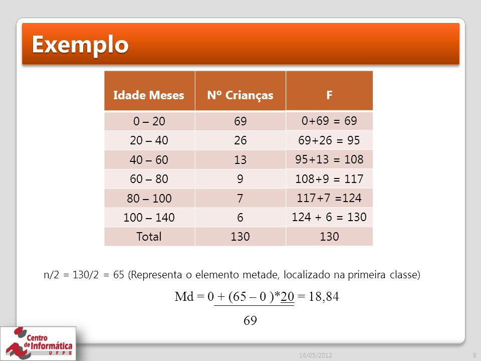 Exemplo 8 Idade MesesNº Crianças 0 – 2069 20 – 4026 40 – 6013 60 – 809 80 – 1007 100 – 1406 Total130 F 0+69 = 69 69+26 = 95 95+13 = 108 108+9 = 117 117+7 =124 124 + 6 = 130 130 n/2 = 130/2 = 65 (Representa o elemento metade, localizado na primeira classe) Md = 0 + (65 – 0 )*20 = 18,84 69