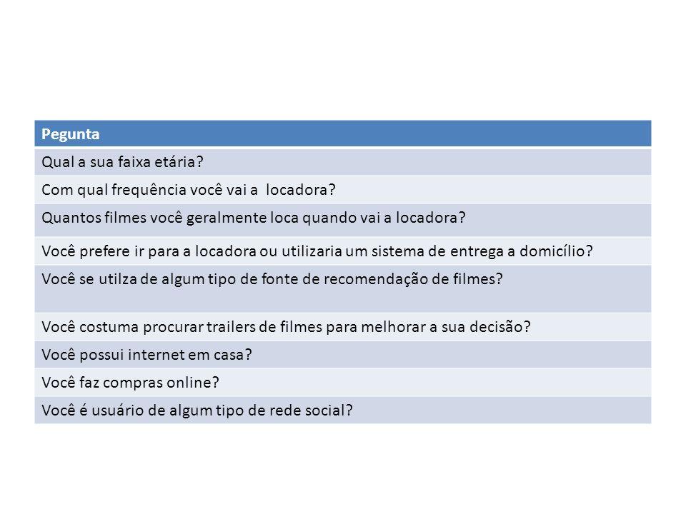 Dados dapesquisa Base 86 pessoas Local dapesquisa – LocadoraLok + (Iputinga) – Loucadora (Caxangá)