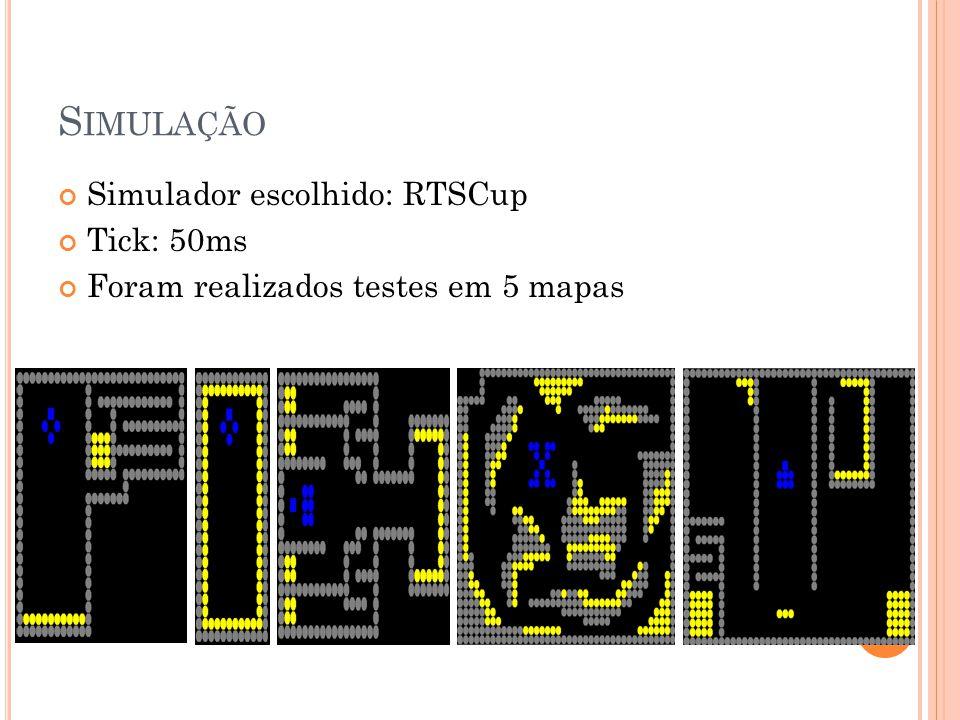 S IMULAÇÃO Simulador escolhido: RTSCup Tick: 50ms Foram realizados testes em 5 mapas