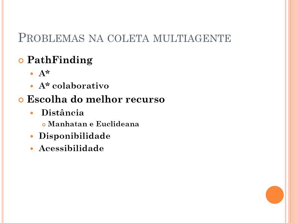 P ROBLEMAS NA COLETA MULTIAGENTE PathFinding A* A* colaborativo Escolha do melhor recurso Distância Manhatan e Euclideana Disponibilidade Acessibilidade