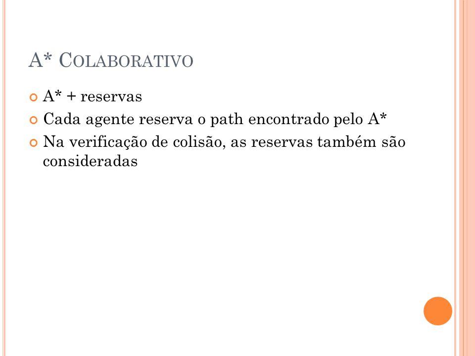A* C OLABORATIVO A* + reservas Cada agente reserva o path encontrado pelo A* Na verificação de colisão, as reservas também são consideradas