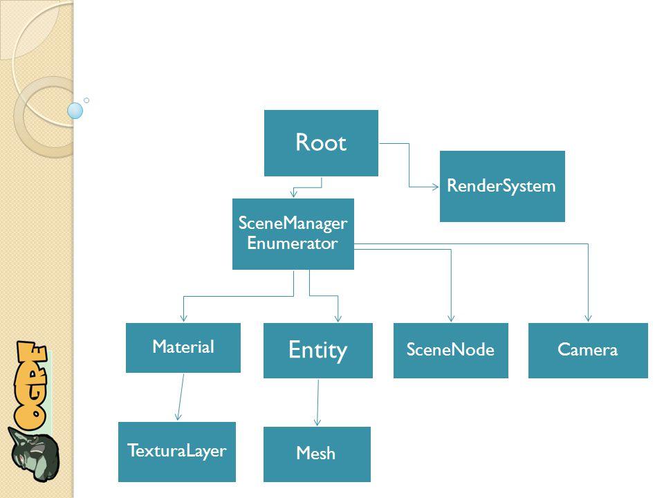 Objeto RenderSystem Inteface entre a API gráfica e o OGRE Executa a renderização Configura opções da API gráfica Não deve ser acessada diretamente