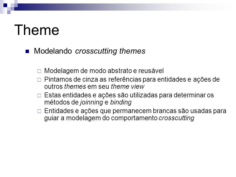 Theme Modelando crosscutting themes Modelagem de modo abstrato e reusável Pintamos de cinza as referências para entidades e ações de outros themes em
