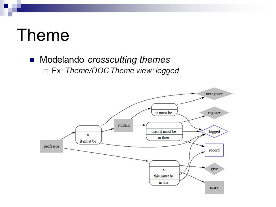 Theme Modelando crosscutting themes Ex: Theme/DOC Theme view: logged